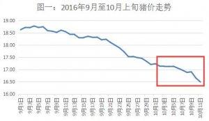 抛售延长跌势 10月生猪出栏价、养殖利润双降