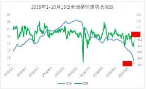 猪价跌至14.69元!华北成全国最低!