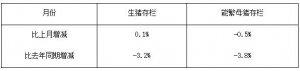 农业部:9月份能繁母猪存栏量环比再降0.5%