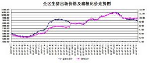 内蒙古前三季度生猪出场价格先涨后降后期仍以弱势运行为主