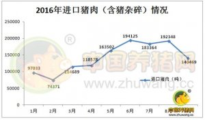 9月份进口猪肉已经减少了5万多吨 为何还将掣肘猪价上涨?