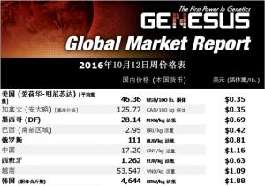 加裕全球市场报告--10月19日