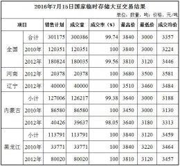 7月15日国家临时存储大豆交易结果