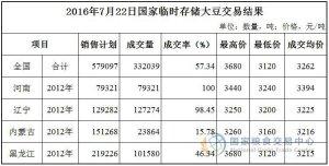 7月22日国家临时存储大豆拍卖交易结果