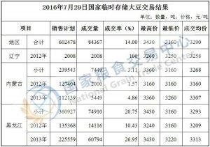 7月29日国家临时存储大豆交易结果