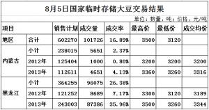 8月5日国家临时存储大豆拍卖交易结果