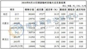8月12日国家临时存储大豆拍卖交易结果