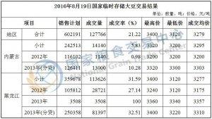 8月19日国家临时存储大豆交易结果