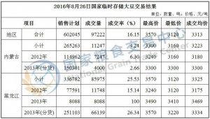 8月26日国家临时存储大豆交易结果