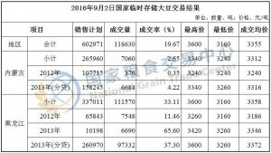 9月2日国家临时存储大豆交易结果