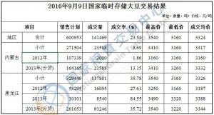 9月9日国家临时存储大豆交易结果