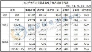 9月23日国家临时存储大豆交易结果