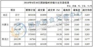 9月30日国家临时存储大豆拍卖交易结果
