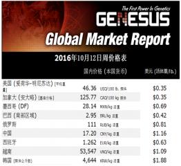 全球市场报告 墨西哥猪肉市场