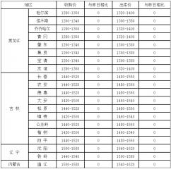 11月3日国内各地玉米价格汇总