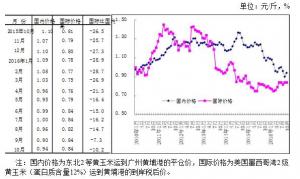 玉米轮换收购 国内价格总体弱势