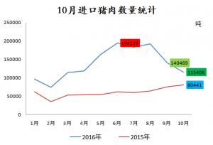 <strong>10月猪肉进口量减少2.5万吨,生猪价格或继续上涨!</strong>