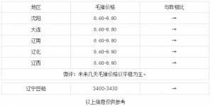 12月6日辽宁毛猪价格