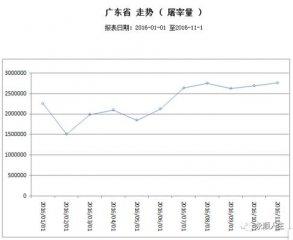 11月份广东生猪屠宰量上升价格下降