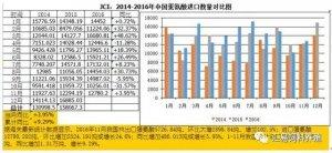 底部回升,今年11月我国蛋氨酸进口量环比增长两成