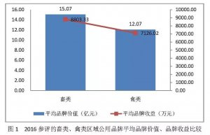 2016中国畜牧品牌价值评估报告