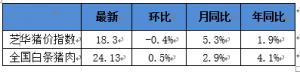 1月10日生猪信息汇总丨收购意愿下降,看跌预期增多