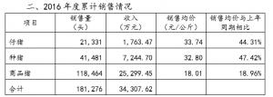 罗牛山2016年销18万头生猪 种猪销售达724