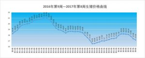 2017年第8周生猪价格