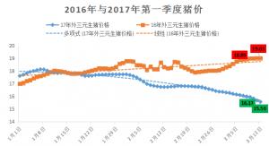 (第10周)猪易周评:东北猪价已近14元/公斤!目前或已触底将止跌