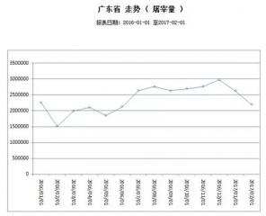 2月份广东省生猪屠宰量和收购价等指标均下降