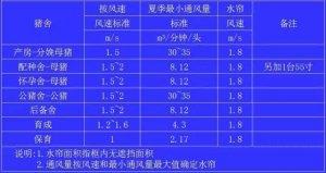 超实用的猪场参数:猪舍夏季通风标准、猪场最高用水量统计标准等