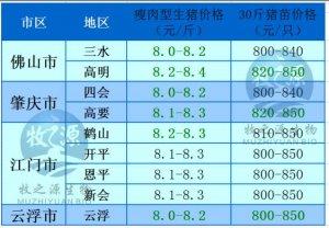 广东3月28日猪讯--跌