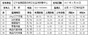 辽宁昌图县2017年第13