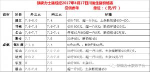 川渝各县4月17日生猪价格表