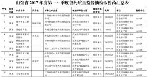 山东公布2017年第三批假劣兽药产品信息
