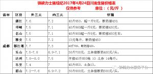 川渝各县4月24日生猪价格表