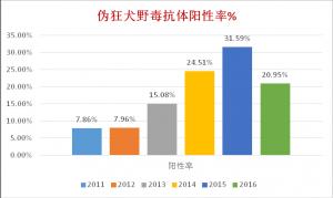 樊福好:广东猪群伪狂犬阳性率再创新低……