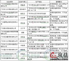 广东27家饲料企业被注销生产许可证,31家