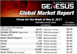 全球生猪市场报告-东南亚市场