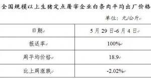 全国生猪、白条肉价格走势周报简报(2017