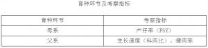 2016年中国生猪养殖育种行业市场现状及种