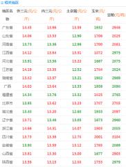 6月16日猪价、玉米价、豆粕价一览