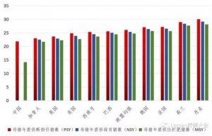 必看!主要养猪国家关键生产数据对比及中国的发展机遇