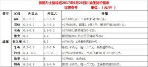 川渝各县6月26日生猪价格表