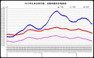 2017年6月份第2周畜产品和饲料集贸市场价