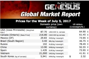 2016年7月5日,该周国际猪价
