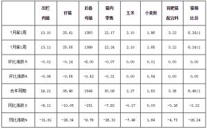 7月第2周四川生猪监测:酷暑影响消费 价格微幅波动