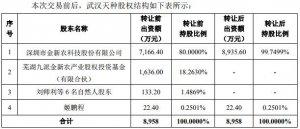 金新农拟1.58亿元收购武汉天种19.7%股权