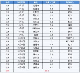 简述:7月广东港口玉米价格抗跌,8月还能