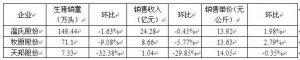 温氏股份等企业7月份生猪销售环比下降
